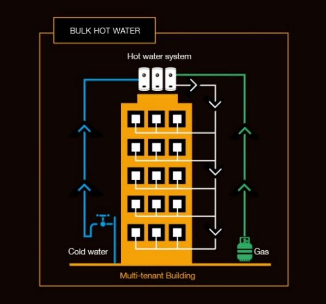 Bulk Hot Water